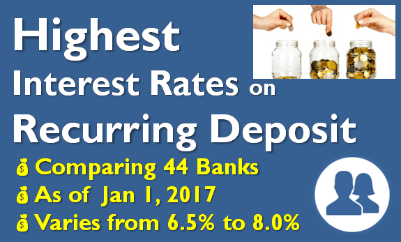 Highest Interest Rate on Recurring Deposits (RD) - January 2017