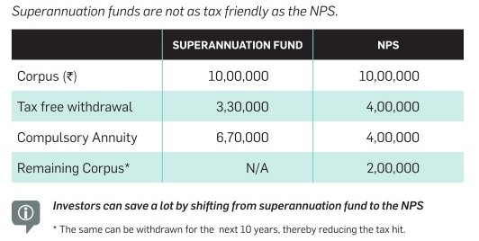 Shift from Superannuation Fund to NPS - Tax Advantage