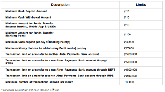 Airtel Payment Bank Account – Limits on Deposit, Withdrawal and Money Transfer