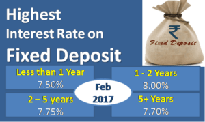 Highest Interest Rate on Bank Fixed Deposits - February 2017