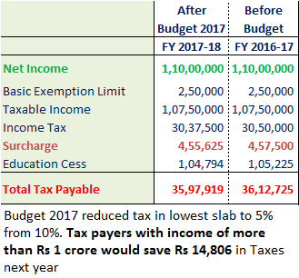 Budget 2017 - Less Taxes for Income of more than Rs 1 crore
