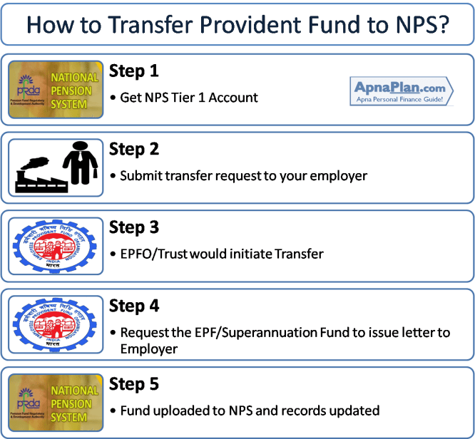 How to Transfer Employee Provided Fund to NPS?