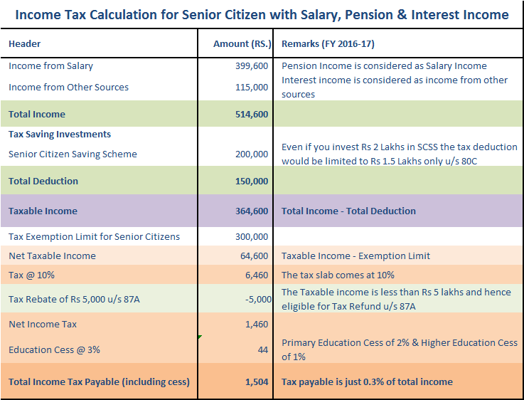 Income Tax Calculation for Senior Citizen with Salary, Pension and Interest Income