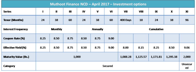 Muthoot Finance NCD – April 2017 – Investment options