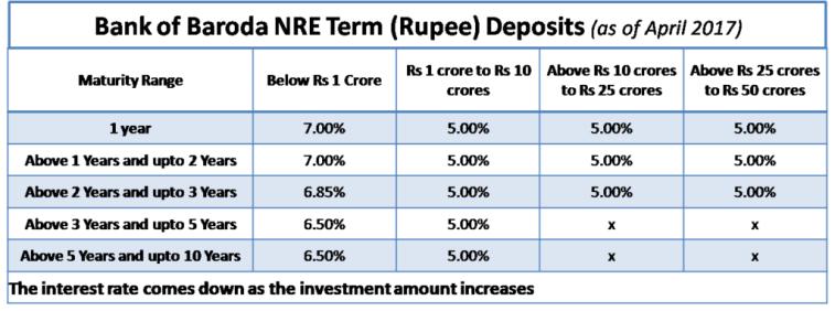 NRE Fixed Deposit - Lower Interest on Higher Amount - BoB Example