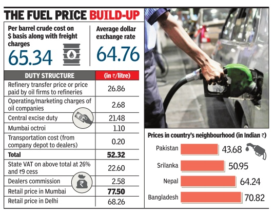Petrol Price in Mumbai along with Tax breakup