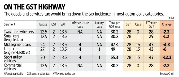 GST impact on cars and two wheeler