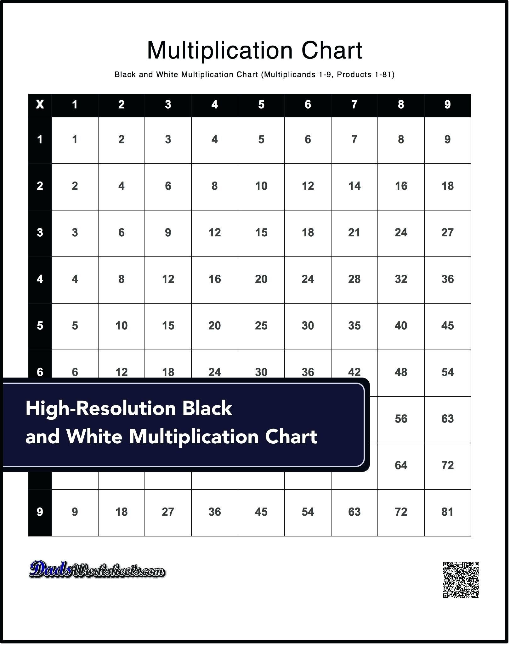 4 Multiplication Table