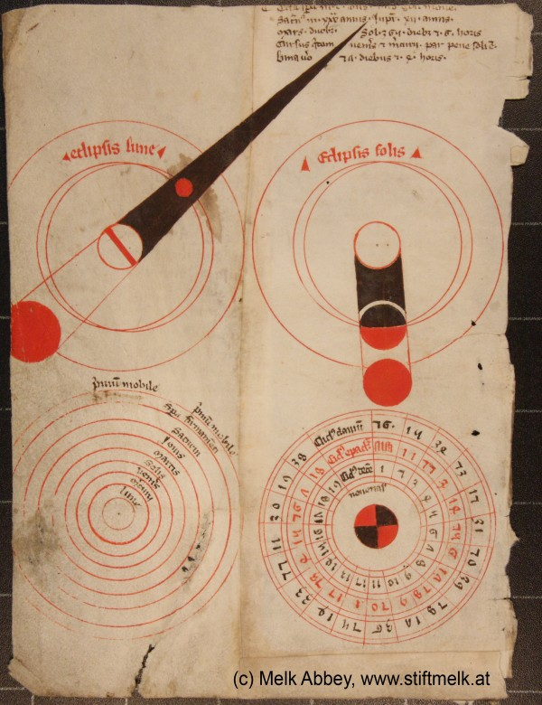 Medieval Astronomy from Melk Abbey Credit: Paul Beck (Univ. Vienna), Georg Zotti (Vienna Inst. Arch. Science) Copyright: Library of Melk Abbey, Frag. 229  Explanation: Discovered by accident, this manuscript page provides graphical insight to astronomy in medieval times, before the Renaissance and the influence of Nicolaus Copernicus, Tycho de Brahe, Johannes Kepler, and Galileo. The intriguing page is from lecture notes on astronomy compiled by the monk Magister Wolfgang de Styria before the year 1490 at Melk Abbey in Austria. The top panels clearly illustrate the necessary geometry for a lunar (left) and solar eclipse in the Earth-centered Ptolemaic system. At lower left is a diagram of the Ptolemaic view of the solar system and at the lower right is a chart to calculate the date of Easter Sunday in the Julian calendar. Text at the upper right explains the movement of the planets according to the Ptolemaic system. The actual manuscript page is on view at historic Melk Abbey as part of a special exhibition during the International Year of Astronomy.