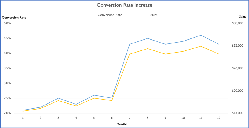 A chart showing the difference that can be made by increasing a website's conversion rate. | Apogee