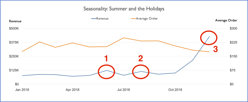 A chart showing the effects of seasonality on revenue and order size. | Apogee