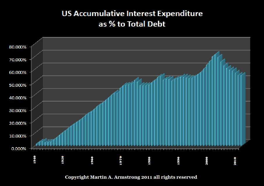 Debt is Only Money that Pays Interest | Armstrong Economics