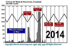 War is Coming Because We Need It? | Armstrong Economics