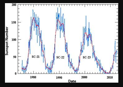 Solar Cycle 24 to Bottom with the Economic Confidence Model 2020 | Armstrong Economics