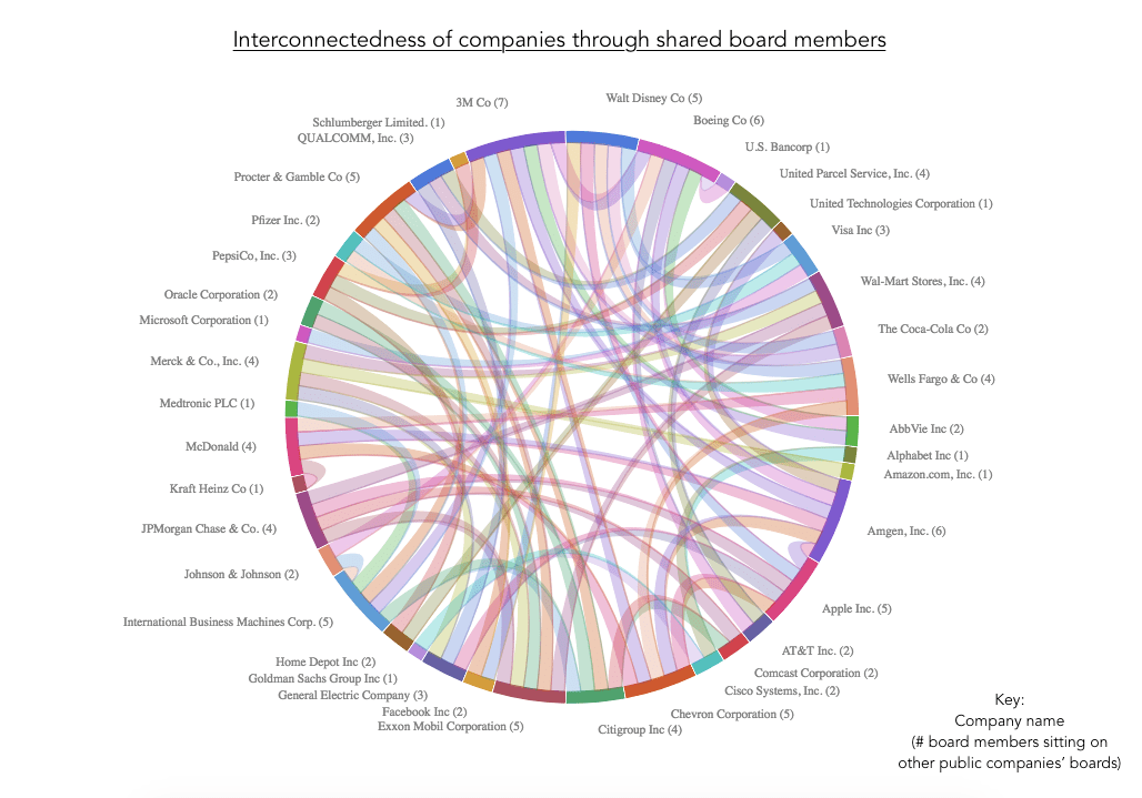 Visualizing How The 50 Largest US Companies Are Connected