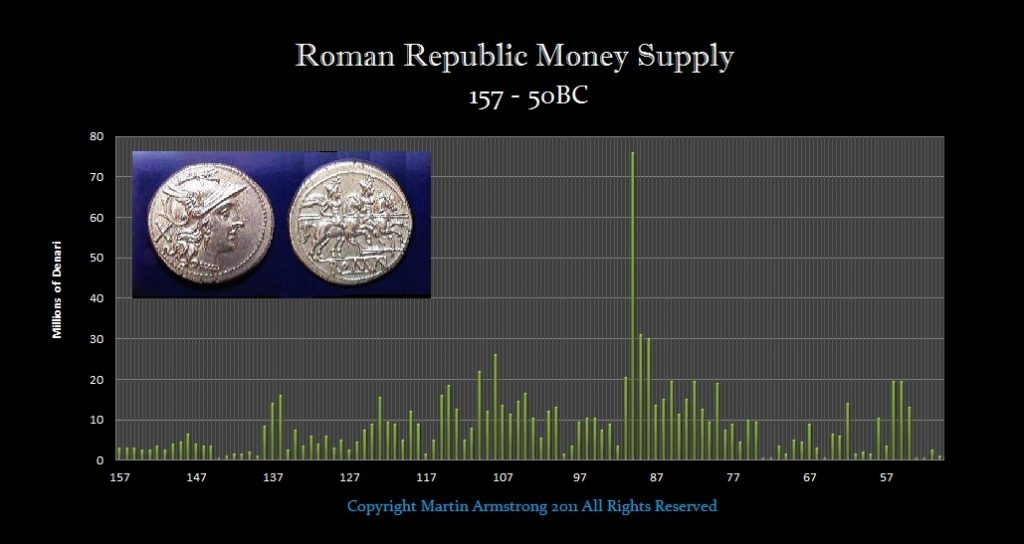 Roman Republic's Debt Crisis & Led to it's Collapse | Armstrong Economics