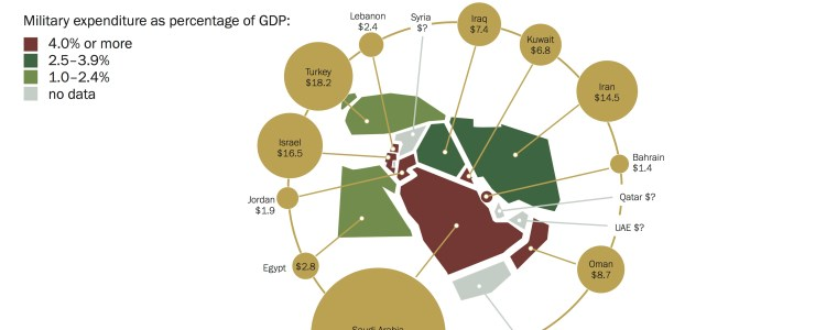 saudi-arabia-armaments-and-conflict-in-the-middle-east-sipri