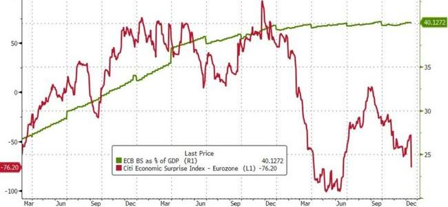 the-ecb8217s-quantitative-easing-failure