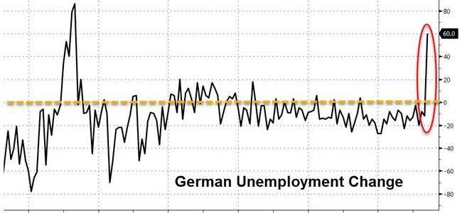 german-unemployment-explodes-most-since-financial-crisis,-sending-bund-yields-near-record-lows