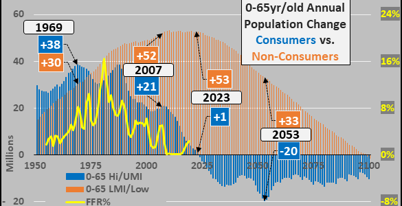 global-endgame-looms-as-soaring-debt-smashes-into-shrinking-populations