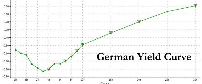 entire-german-curve-drops-below-zero-for-first-time-ever