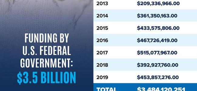 $35-billion-has-flowed-from-us.-taxpayers-to-the-world-health-organization-since-2010
