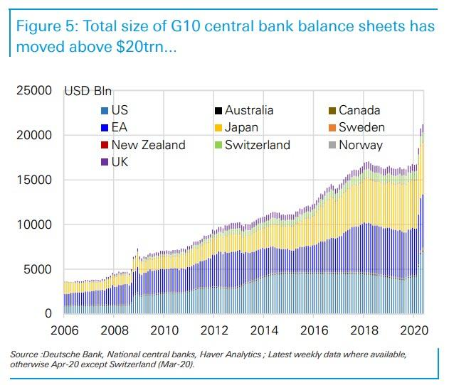 central-banks-are-buying-$2.4-billion-in-assets-every-hour-as-their-balance-sheets-eclipse-$20-trillion
