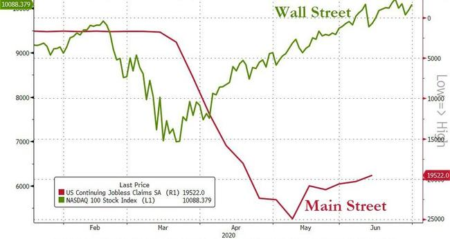 wall-street-soars-while-the-real-economy-slowly-dies