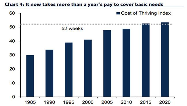 the-devastation-of-the-middle-class:-it-now-takes-53-weeks-of-median-wages-every-year-to-pay-for-basic-needs