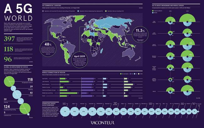 visualizing-the-state-of-5g-networks-worldwide