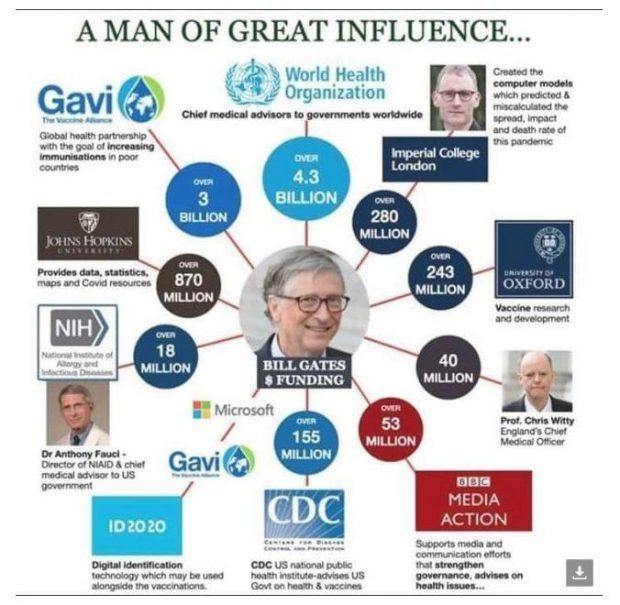 bill-gates'-milliardenschwere-bestechung-der-wissenschaft,-impfstoffindustrie,-big-pharma,-who,-fauci-und-der-great-reset-des-wef-–-uncut-news.ch