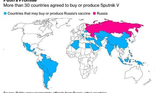 "russia's-""sputnik-v""-covid-vaccine-a-surprise-global-hit-|-zerohedge"