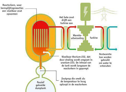 gesmolten-zout-reactor-met-thorium-of-uranium-als-brandstof