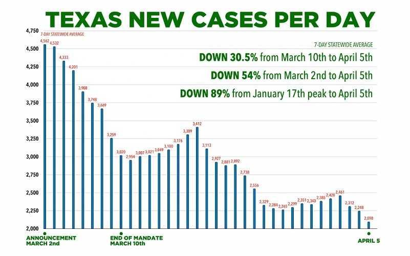 texas-wordt-tweede-vs-staat-die-vaccinpaspoorten-verbiedt-–-frontnieuws