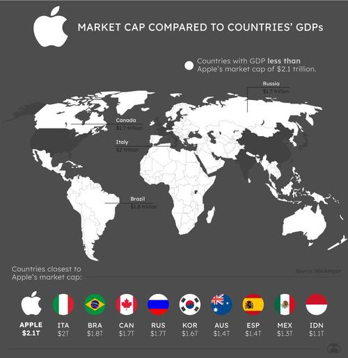 the-world's-tech-giants,-compared-to-the-size-of-nations'-economies-|-zerohedge