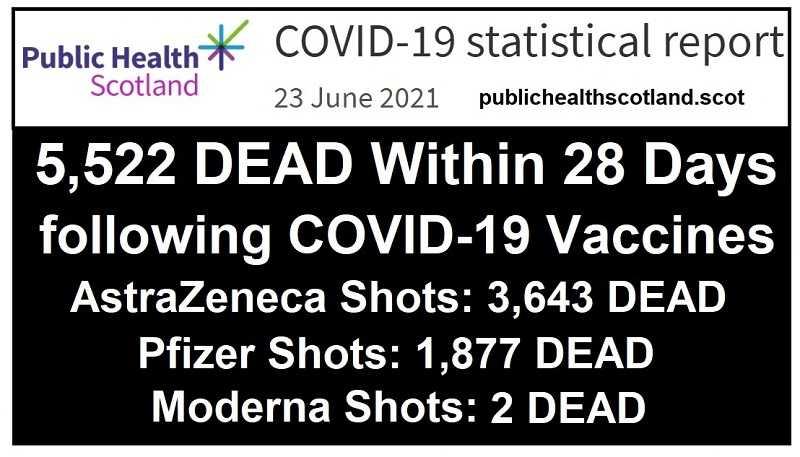 public-health-scotland:-5.522-schotten-binnen-28-dagen-na-het-krijgen-van-een-covid-19-injectie-overleden-–-frontnieuws