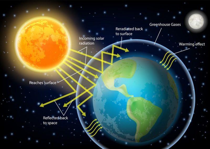 klimaatcrisis-afgelast-wegens-verzadigingseffect-van-co2