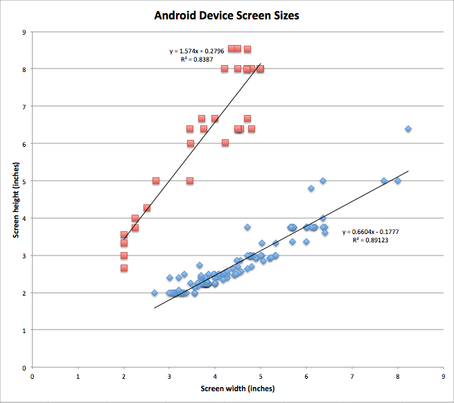 Android Device Screen Sizes