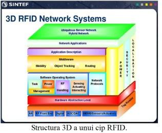 structura 3D CIP