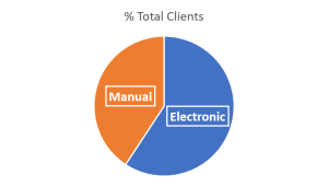 Manual vs Electronic 300x171 - Recruitment Agency Back Office Insights – Timesheeting
