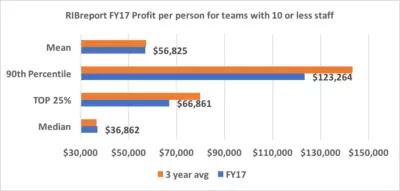Recruitment Agency Profitability Results – Part 1