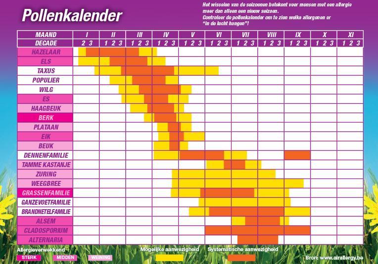 Allergie Pollen Kalender