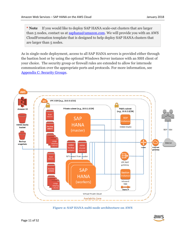 amazon web services and sap - HD1024×1326
