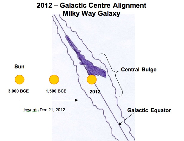 galactic alignment consequences - 616×474