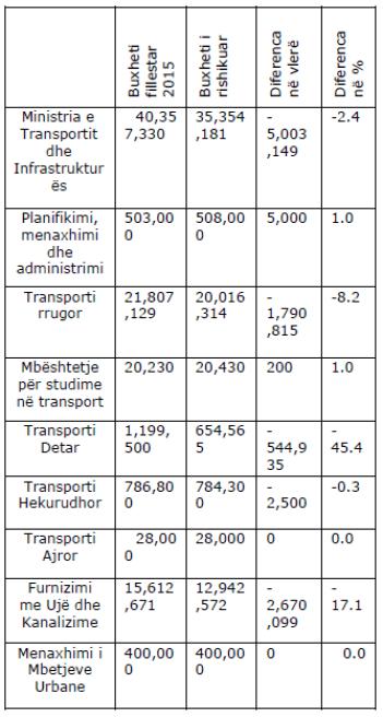 Tabela - Ministria e Transportit