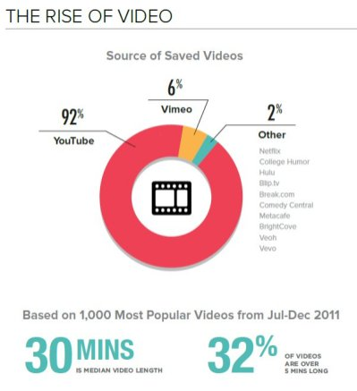 rise-of-video