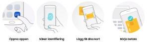 Beskrivning hur Samsung Pay fungerar