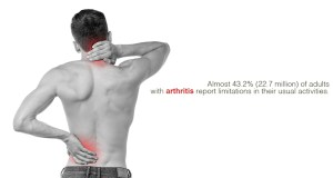 Arthritis Types, Causes, Symptoms and Treatments