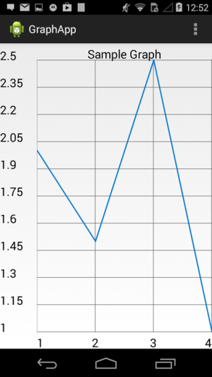 Draw a graph in android application using a charting framework | Tutorials on mobile app
