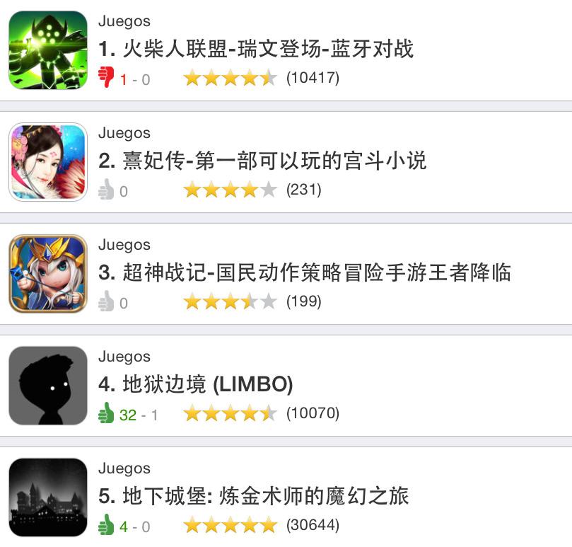 app más descargadas Pago China
